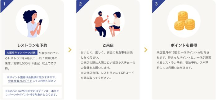 大阪府少人数利用飲食店応援キャンペーン